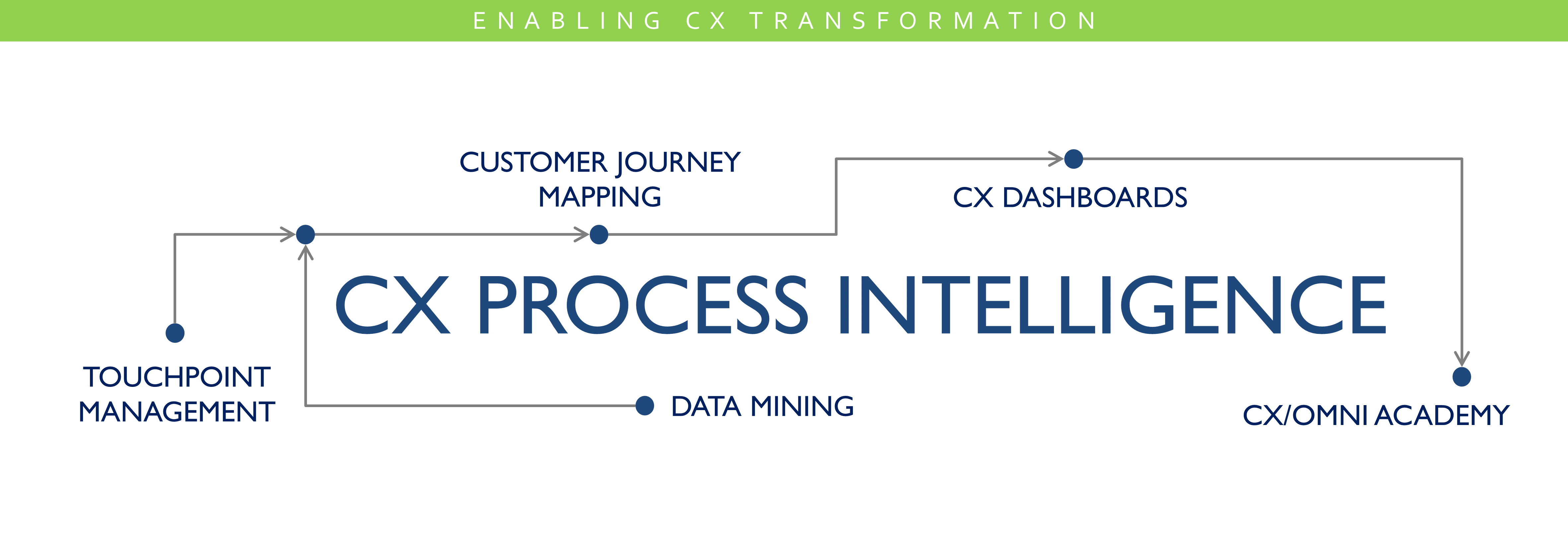 Cxomni Customer Journey Mapping Software - Journey mapping software