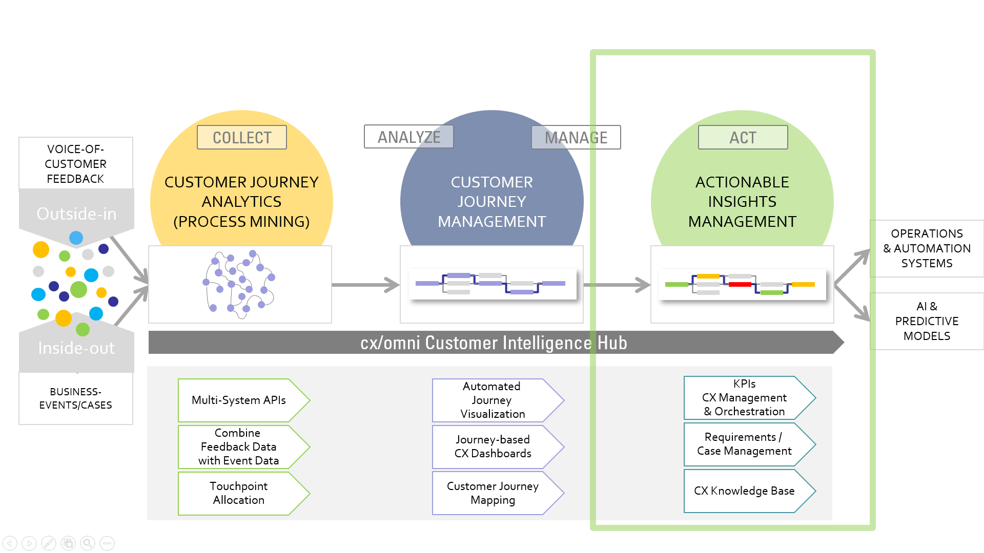 actionable insights management