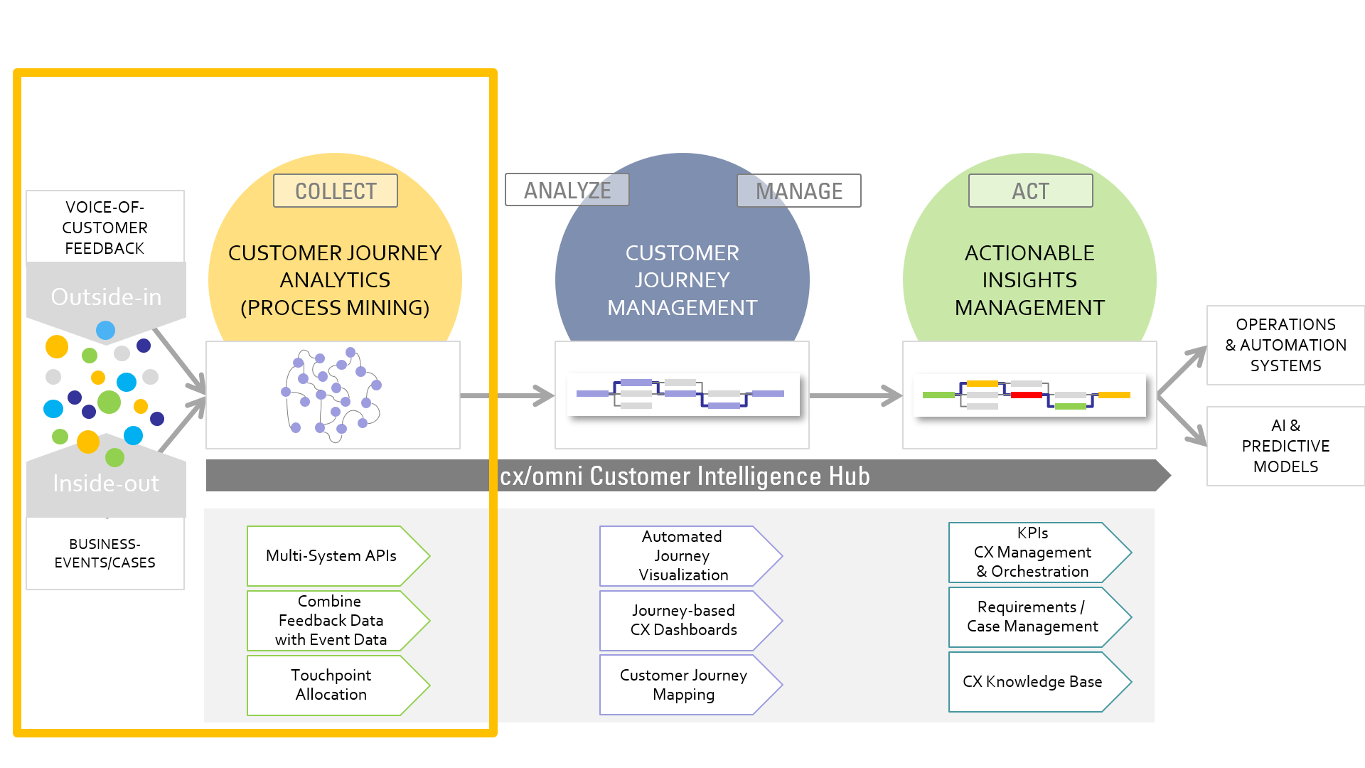 Customer Journey Analytics