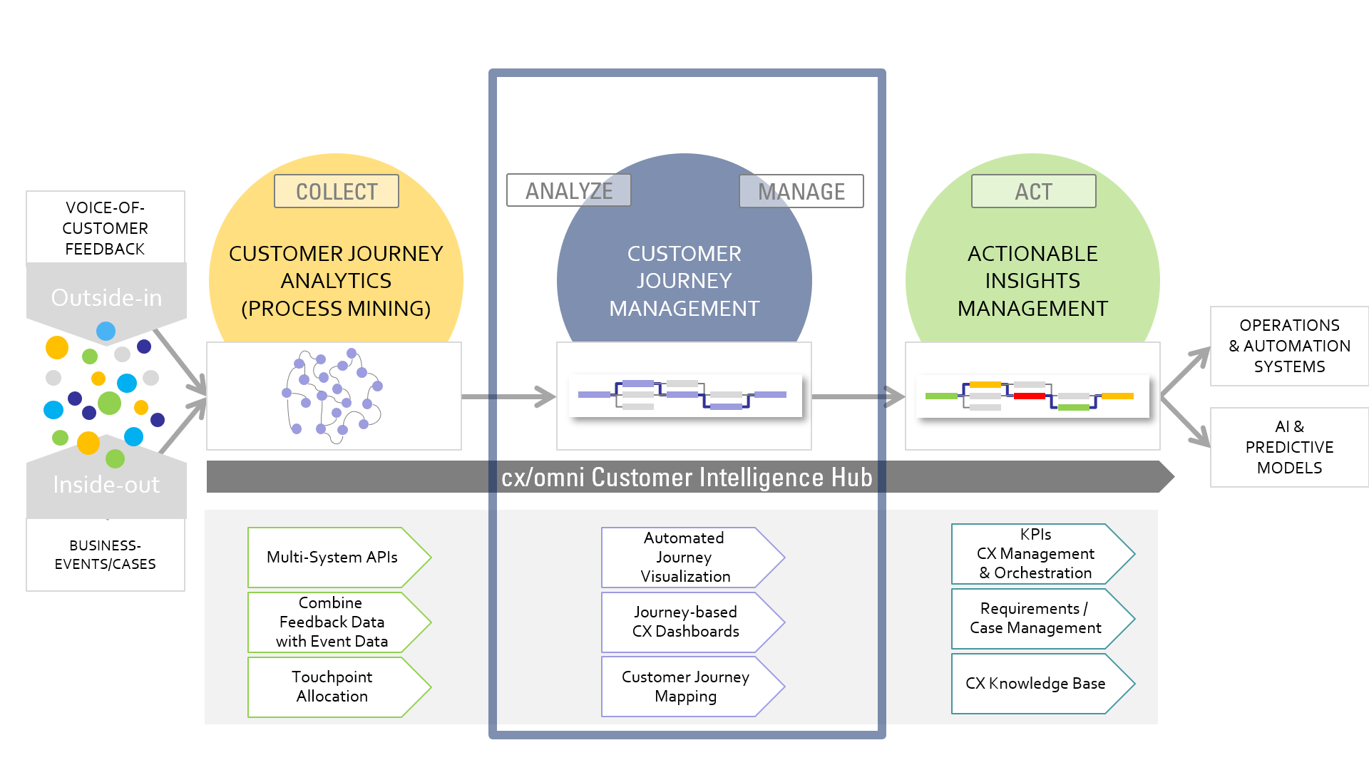 Customer journey management