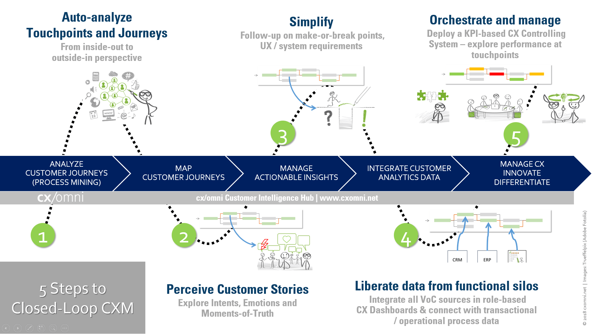 5 Steps to Closed Loop Customer Experience Management (CXM)