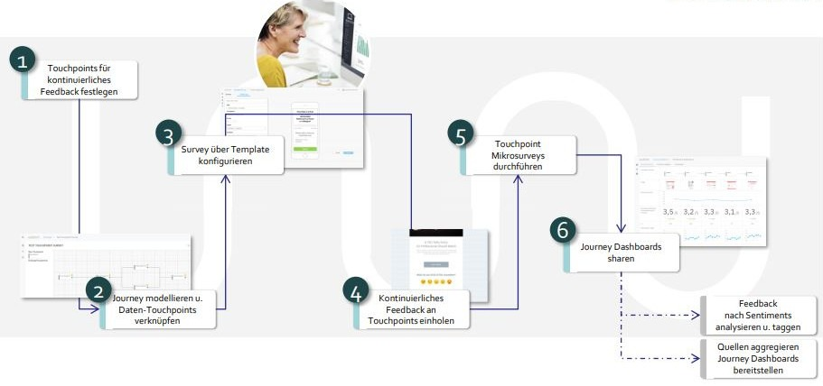 process actionable insights management